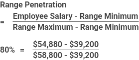 Salary Range Penetration