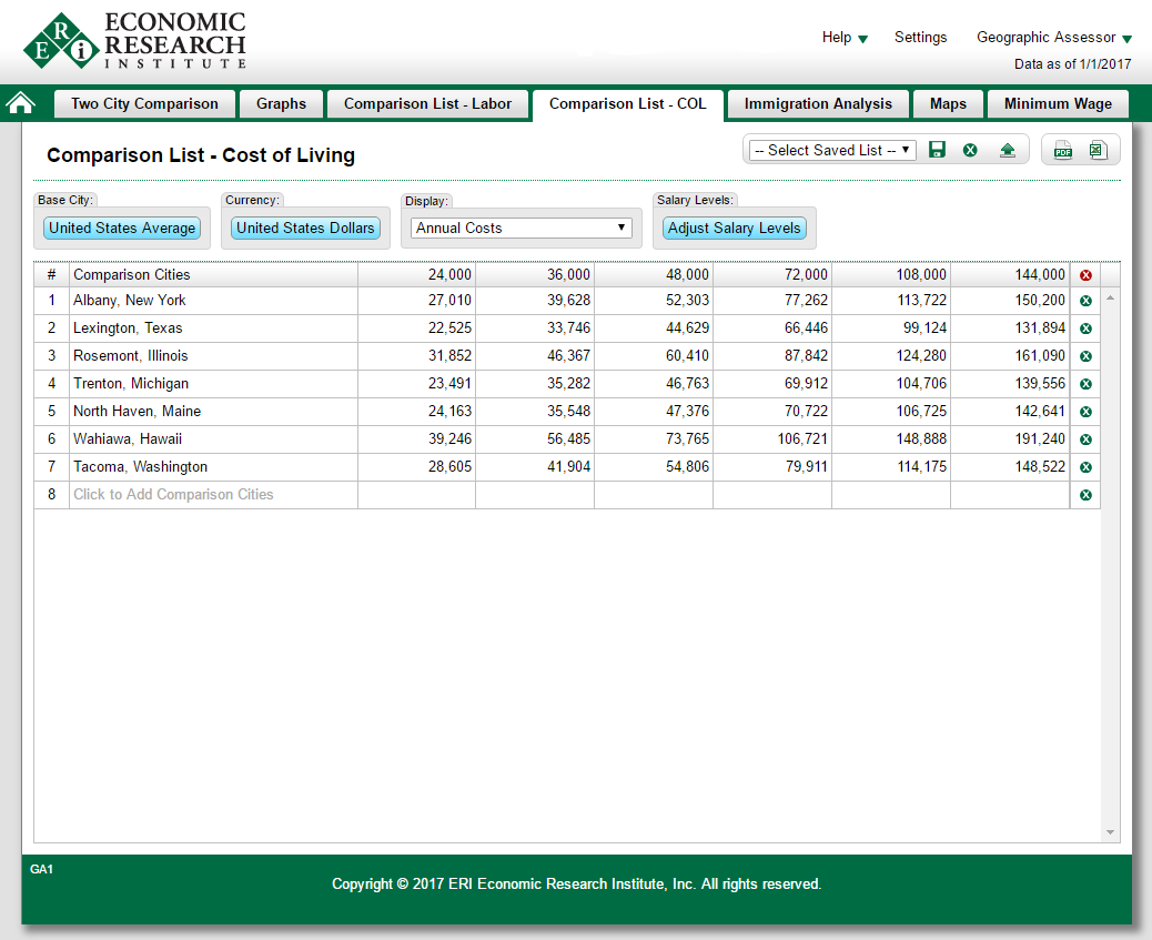 cost of living geographic assessor eri economic research institute compare multiple cities salary levels a base area
