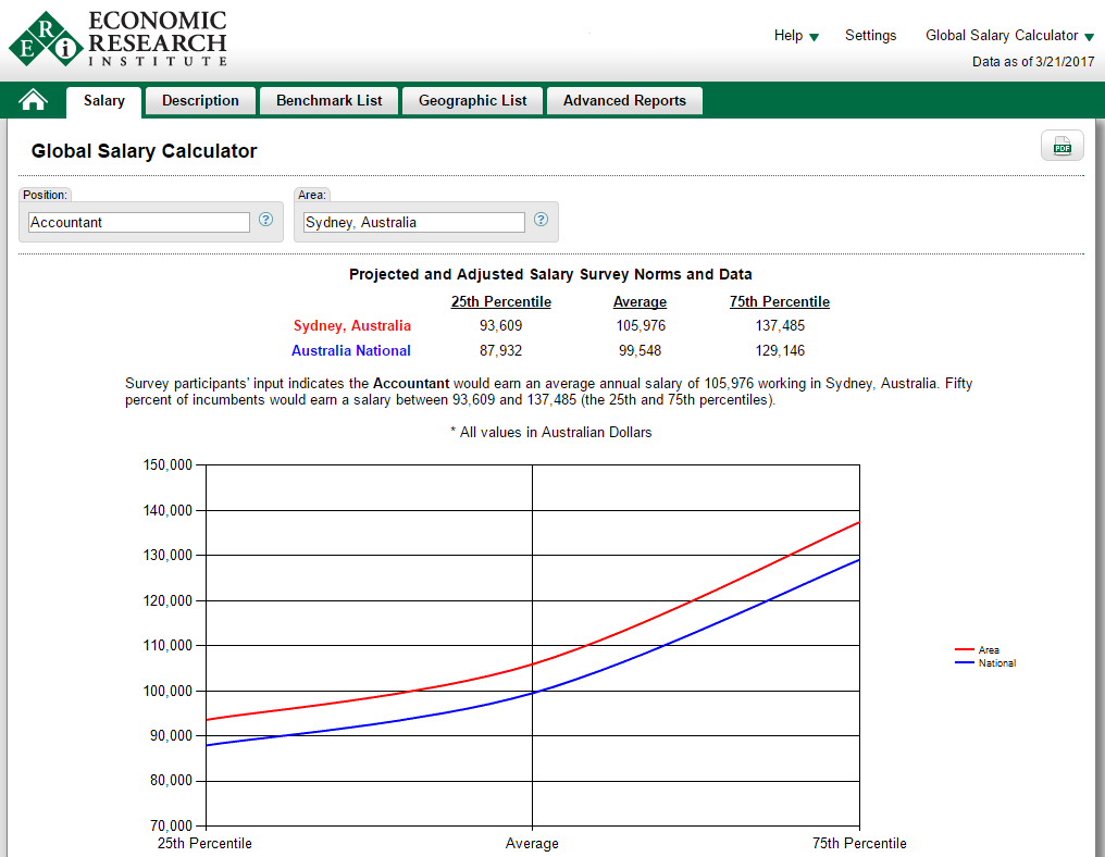 international salary calculator eri economic research institute view salary estimates based on position and location