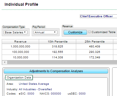 Determine typical executive pay based on company size