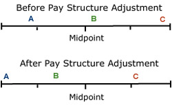 Figure 14-2. Pay structural adjustment in a pay-for-performance system