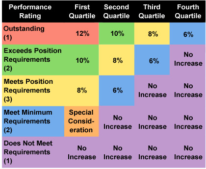 Figure 14-3. Example of a Pay-for-Performance Guide Chart
