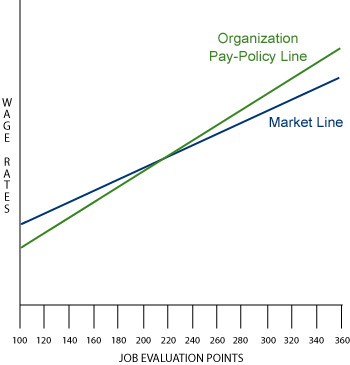 Figure 26-2. Organizational pay-policy line compared with market