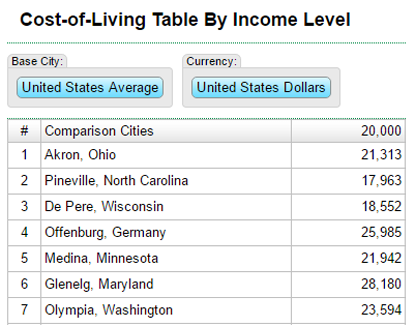 Compare multiple cities & salary levels with a base area