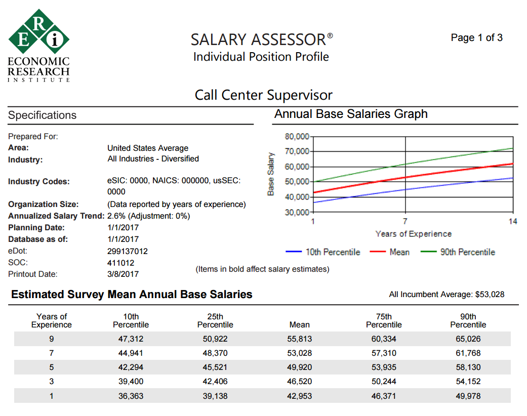 date surveys direct access to salary data salary surveys planning 8309