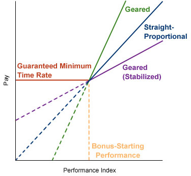 Figure 16-3. Performance-Reward Ratios