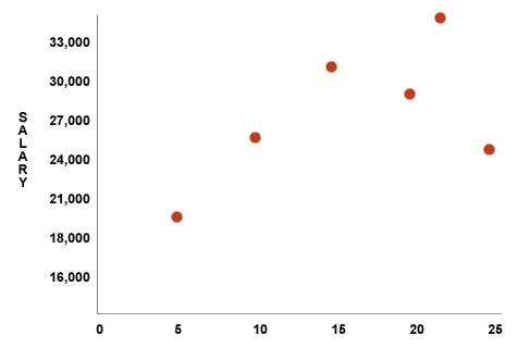 Quantitative Methods Used in Human Resources | ERI DLC
